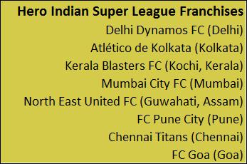 Indian Super League Soccer Delhi Dynamos FC (Delhi) Atlético de Kolkata (Kolkata) Kerala Blasters FC (Kochi,Kerala) Mumbai City FC (Mumbai) North East United FC (Guwahati,Assam) FC Pune City (Pune) Chennai Titans(Chennai) FC Goa (Goa)